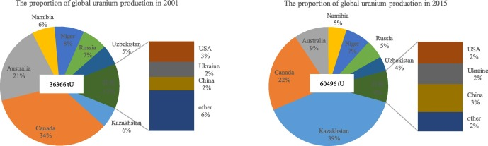 A study of China's uranium resources security issues: Based