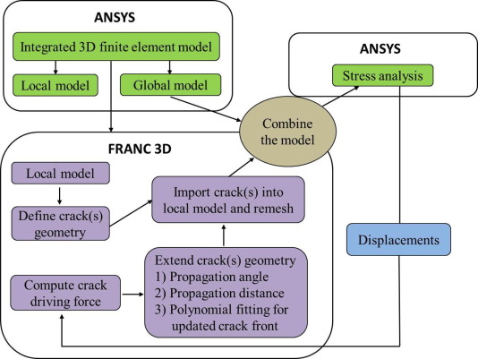 Analysis for crack growth regularities in the nozzle-cylinder