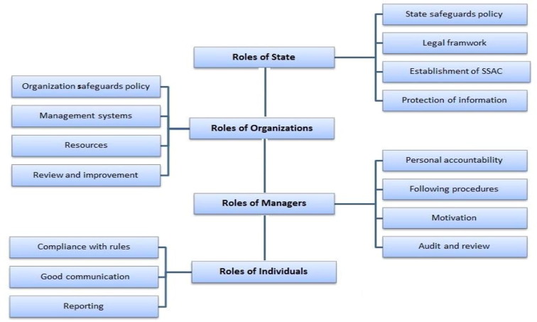 Nuclear Safeguards Culture Roles And Responsibilities Sciencedirect