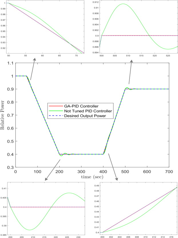 Control of the reactor core power in PWR using optimized PID