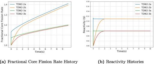 Spatial Kinetics Calculations of MOX-Fuelled Core, var. 22