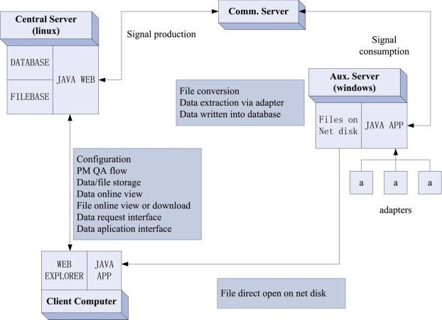 Mechanism design of data management system for nuclear power