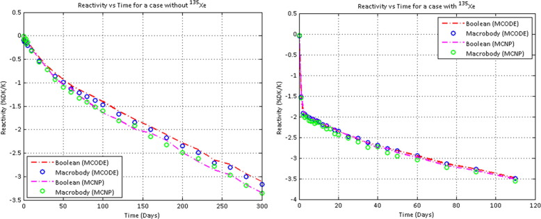 Modeling and evaluation of fissile material utilization of