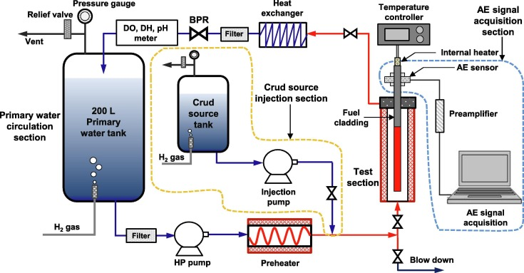 Effects of heat flux on fuel crud deposition and sub-cooled