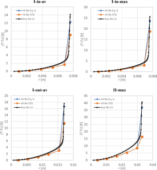 Impact of the volume heat source on the RANS-based CFD