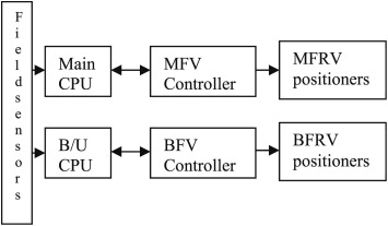 Verification of safety critical and control systems of Nuclear Power