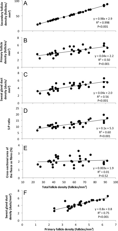 High Follicle Density Does Not Decrease Sweat Gland Density In