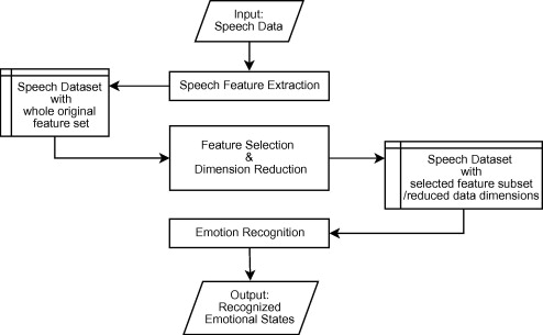 Acoustic feature selection for automatic emotion recognition