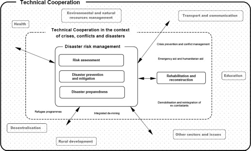 Development and validation of a disaster management metamodel dmm development and validation of a disaster management metamodel dmm sciencedirect fandeluxe Images