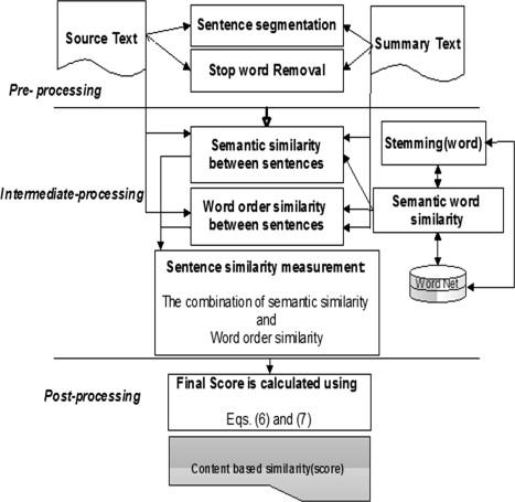 Automatic summarization assessment through a combination of semantic
