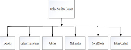Approaches for preserving content integrity of sensitive online