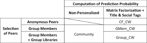 Improving personalized recommendations using community membership