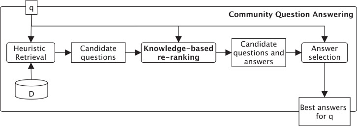 Language processing and learning models for community