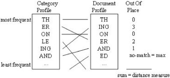 Semantic text classification: A survey of past and recent