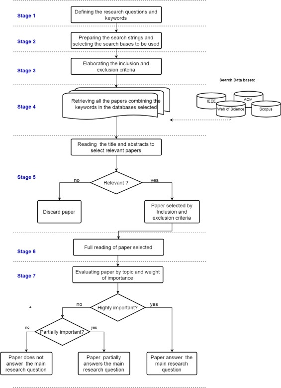 Social network data to alleviate cold-start in recommender system: A