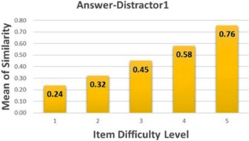 Automated estimation of item difficulty for multiple-choice