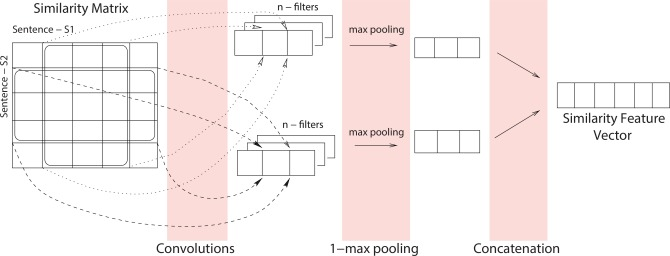A deep network model for paraphrase detection in short text