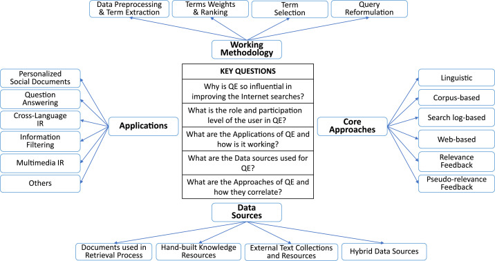 Query expansion techniques for information retrieval: A