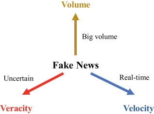 An overview of online fake news: Characterization, detection, and discussion - ScienceDirect