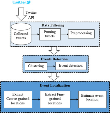 Evidential fine-grained event localization using Twitter - ScienceDirect