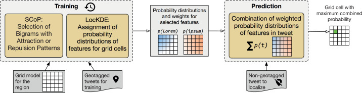 Locality-adapted kernel densities of term co-occurrences for