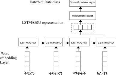 Vulnerable community identification using hate speech