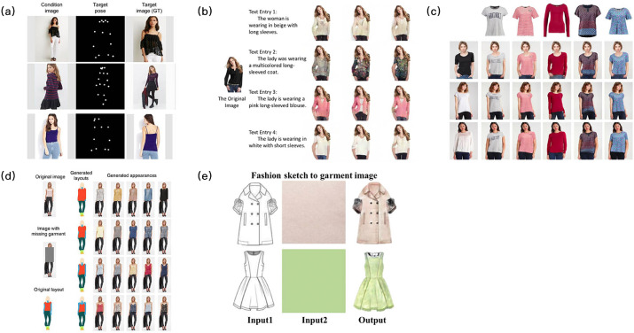 Fashion Analysis And Understanding With Artificial Intelligence Sciencedirect