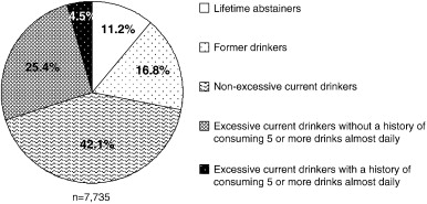 Distribution of adults aged 20years or older by specific patterns of  alcohol…