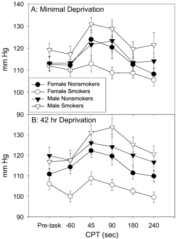 assessment of pain in adolescents influence of gender smoking  download full size image