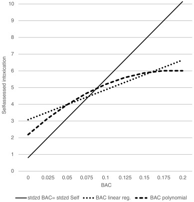 Perception of intoxication in a field study of the night time fig 1 fandeluxe Image collections