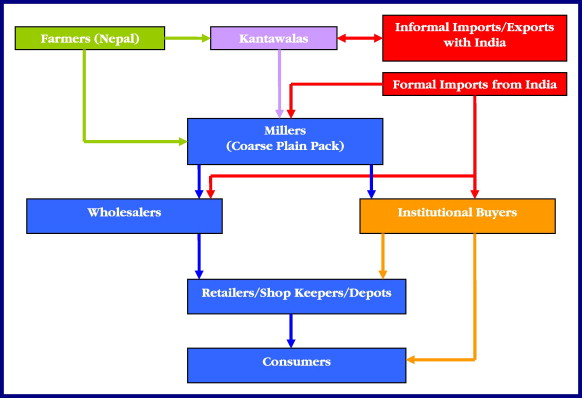 Rice market integration and food security in Nepal: The role