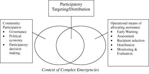 Targeting and distribution in complex emergencies: Participatory ...