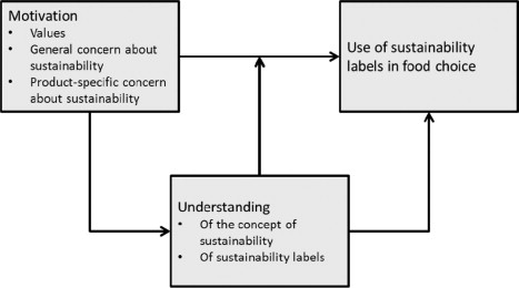 Sustainability Labels On Food Products Consumer Motivation