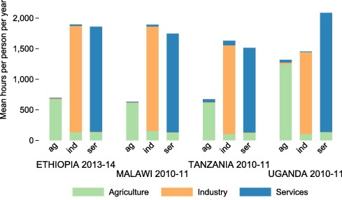 Labor productivity and employment gaps in Sub-Saharan Africa