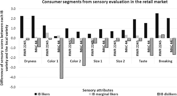 Consumer market segments for biofortified iron beans in