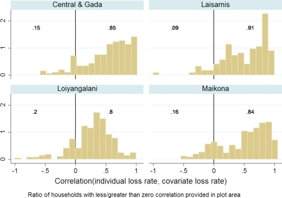 How Basis Risk And Spatiotemporal Adverse Selection Influence Demand