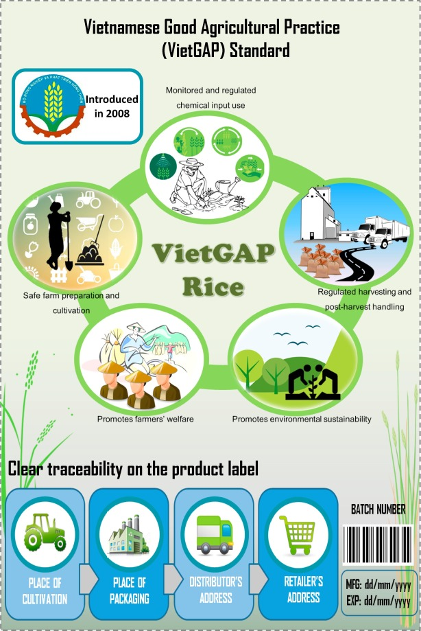 What is the value of sustainably-produced rice? Consumer evidence