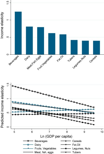 Income Elasticities For Food Calories And Nutrients Across Africa