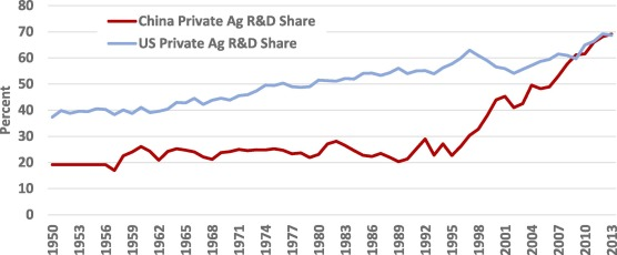 Passing the food and agricultural R&D buck? The United