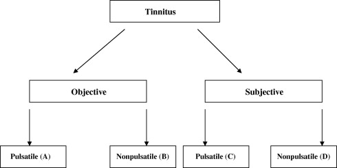 Non-pulsatile subjective tinnitus without hearing loss may