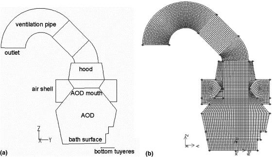 Argon-oxygen Decarburization Pdf