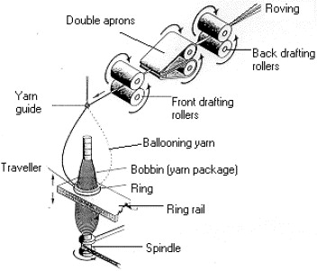 Modelling yarn balloon motion in ring spinning sciencedirect the ring spinning process ccuart Images