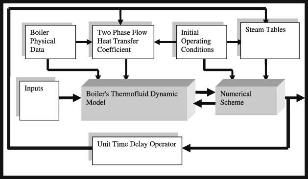 Prediction of risers\' tubes temperature in water tube boilers ...
