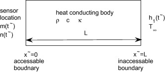 A numerical method for identifying heat transfer coefficient