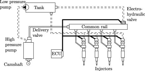 Modeling and control of a novel pressure regulation