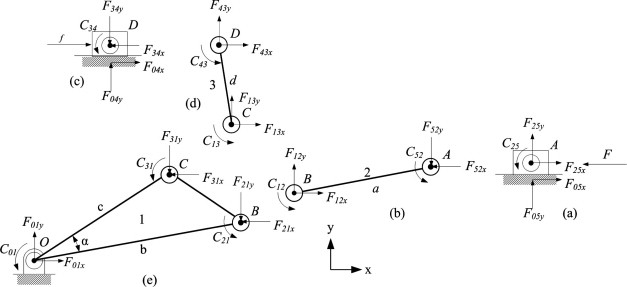 Key Design Parameters And Optimal Design Of A Five Point Double