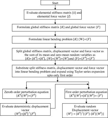 Effect of random system properties on bending response of