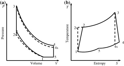 Performance analysis of an irreversible Miller cycle with considerations of  relative air–fuel ratio and stroke length - ScienceDirectScienceDirect.com