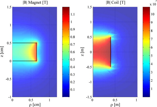 The modelling of an electromagnetic energy harvesting