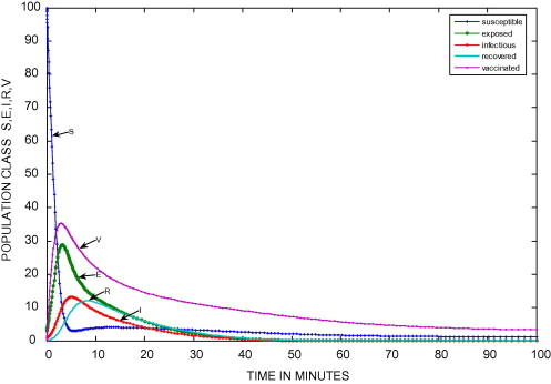 Mathematical model on the transmission of worms in wireless sensor